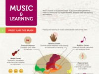 The Effect of Music On Learning